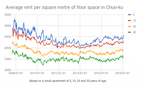 chuo rent trend